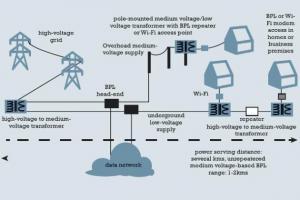 Enel: Banda larga sulla rete Elettrica