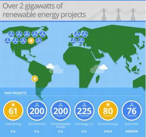 Google raddoppia energia rinnovabile dei propri datacenter portando a 2 Gw