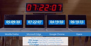 Microsoft Edge consuma meno energia rispetto agli altri browser per desktop
