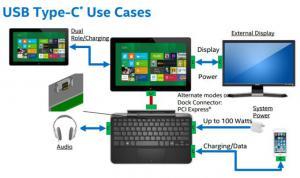 Intel: Porte Usb-c al posto dei jack audio da 3.5 mm