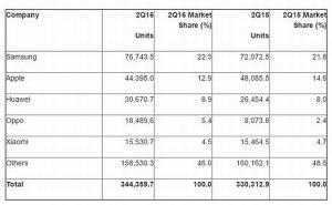Gartner: Mercato Smartphone e Cellulari in risalita nel Q2 2016