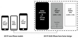 iPhone 8 potrebbe arrivare con Area Funzione