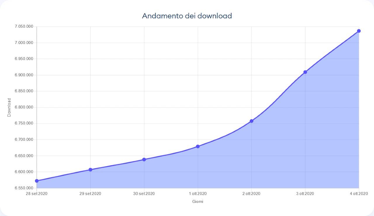 Immuni, superati i 7 milioni di download (Immuni)