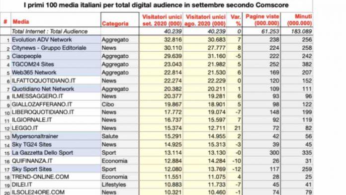 top 100 informazione online