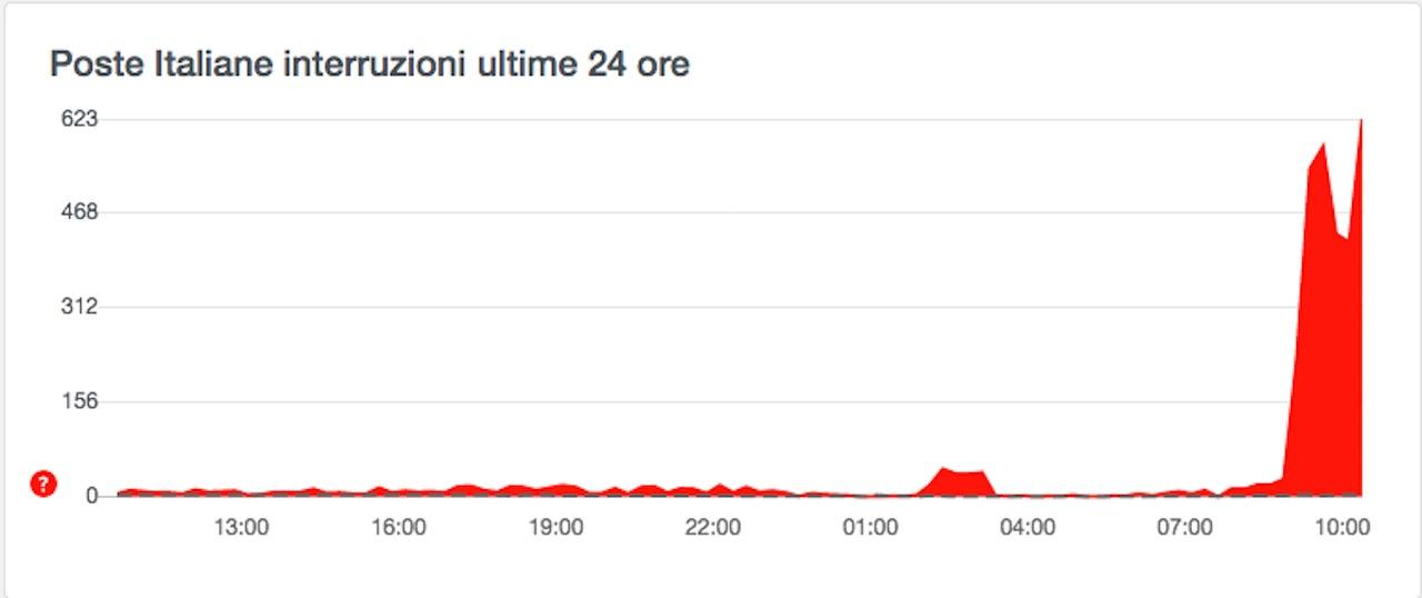 poste italiane down