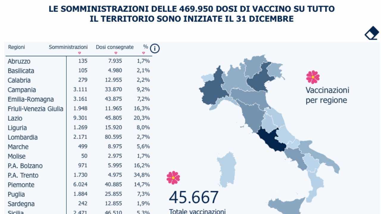 vaccino covid report