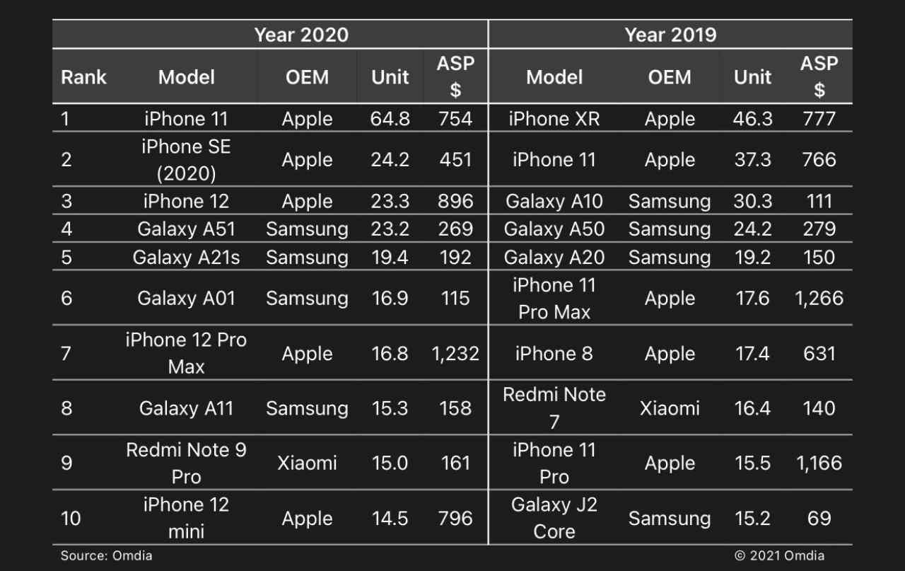smartphone più venduti del 2020