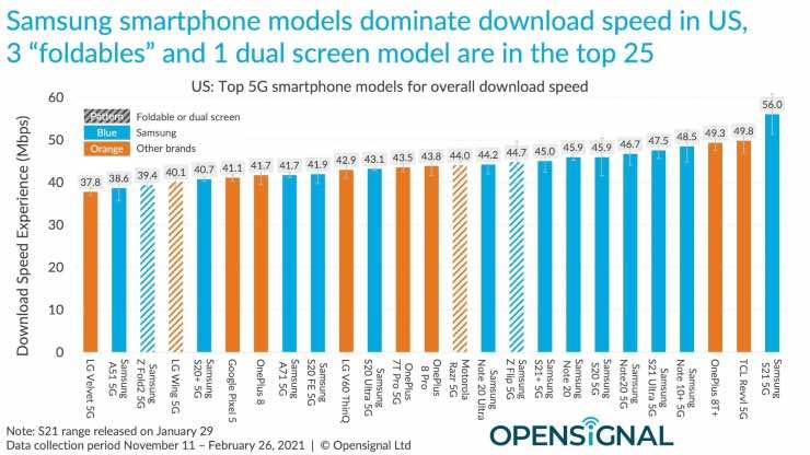 smartphone 4g 5g