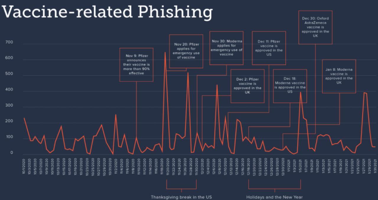 Phishing Covid19