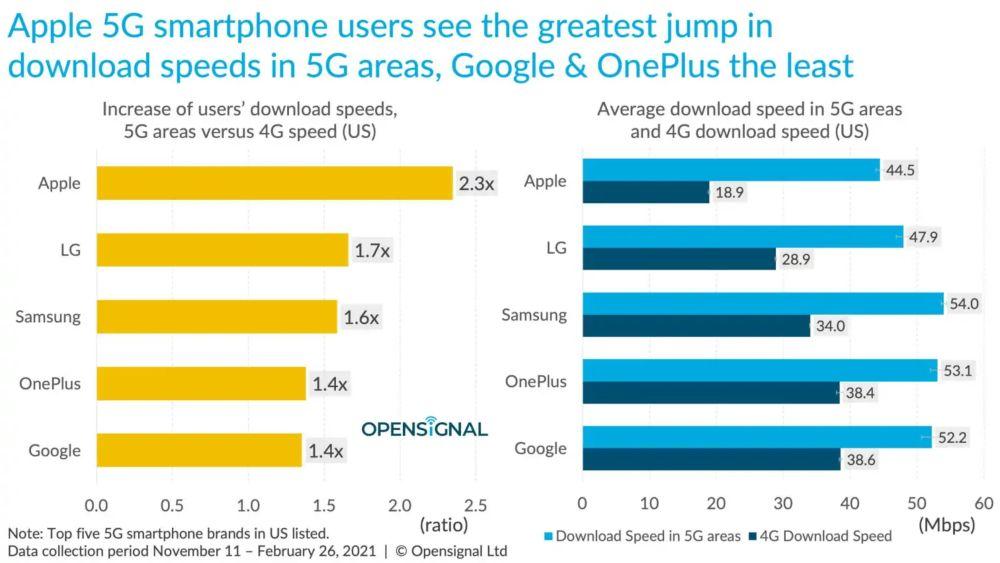 Samsung vs Apple 5G