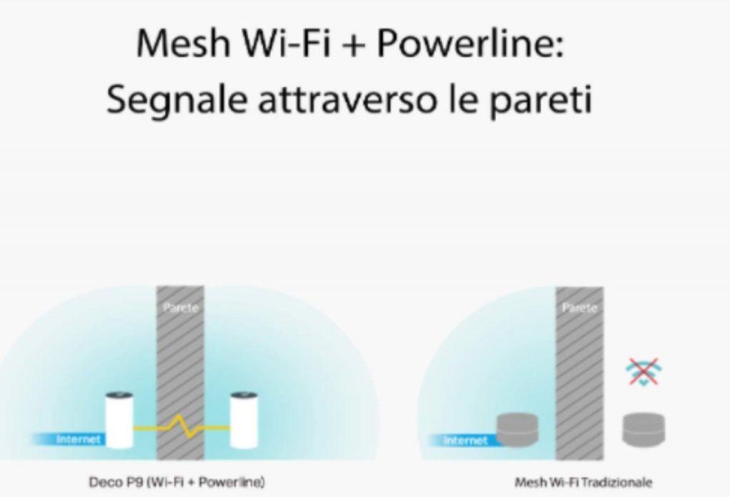 Mesh Wifi