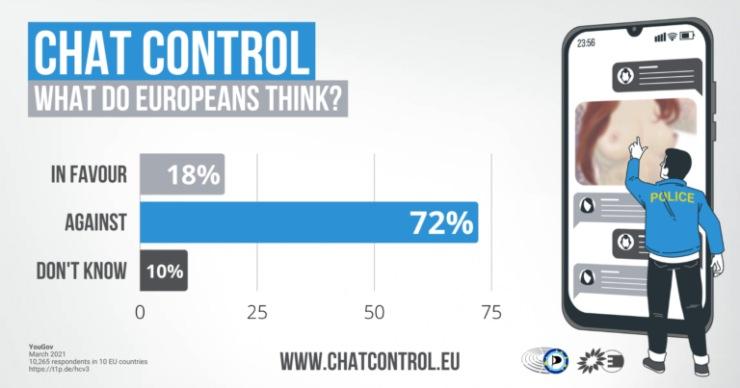 Chat Control Sondaggio UE