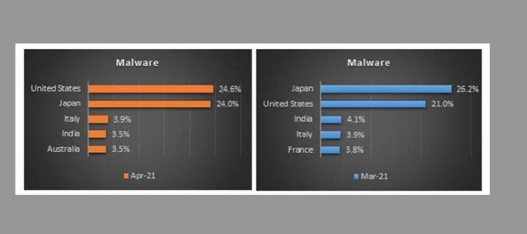 Italia Malware