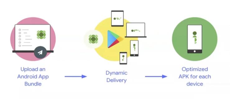 App Bundle Android APK