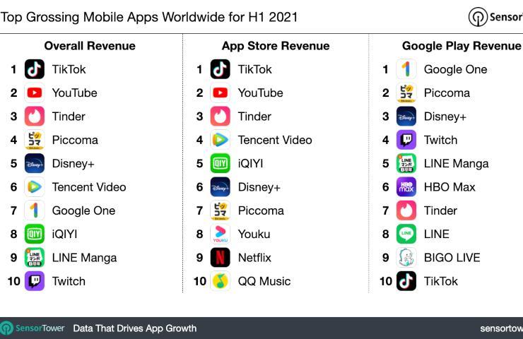 App più scaricata (Adobe Stock)