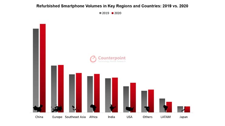 smartphone ricondizionati mercato