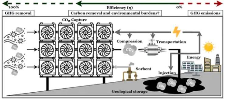 DACCS-CO2