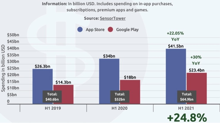 Spese Apple Google Play